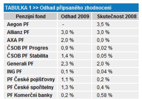 První odhady výnosů penzijních fondů za rok 2009!