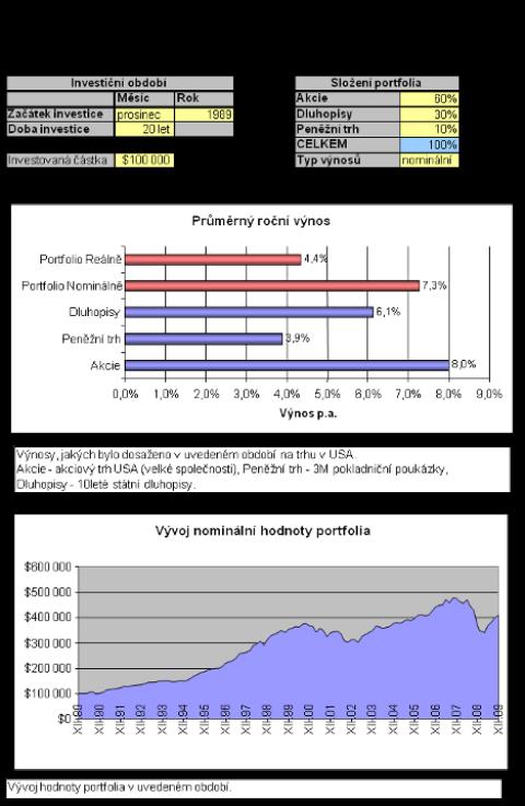 Kalkulačka pro vás: historické výnosy investic