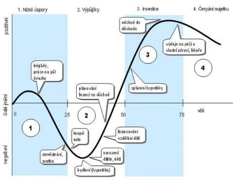 Úvod do tématu etap životního finančního cyklu