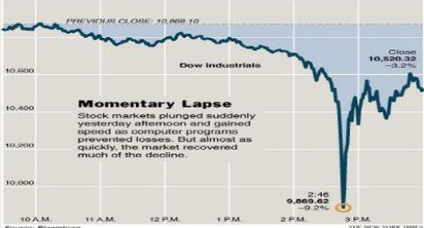 """Klíčových 20 minut, kdy """"zemřel"""" akciový trh"""