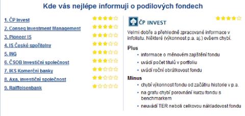 Které fondy mají nejlepší infolisty? ČP Invest aConseq.