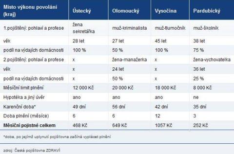 """Rezenze """"pojištění složenek"""" zdílny ČP Zdraví"""
