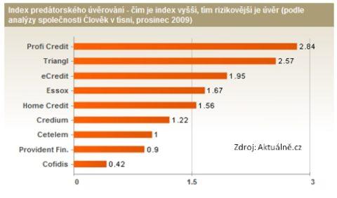 """""""Predátorský index"""" uspotřebitelských úvěrů"""