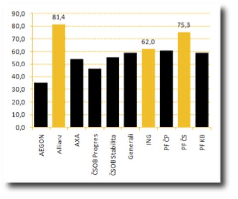 Zlaté euro: nejlepší Penzijní připojištění roku 2011