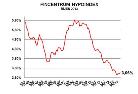 hypoindex_rijen2013