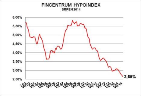 Fincentrum Hypoindex: srpen 2014
