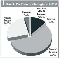 Graf 1: Portfolio podle regionů k 31.8.
