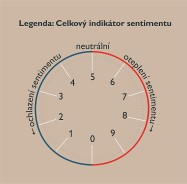 obr. k sentimentu 1 - indikator-sentimentu_zm