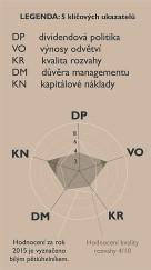 obr. k sentimentu 2 - 5-key-indicators_zm