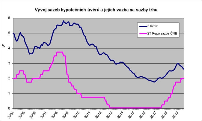Hypotéka zadarmo: 2T repo sazba a průměrná sazba hypoték