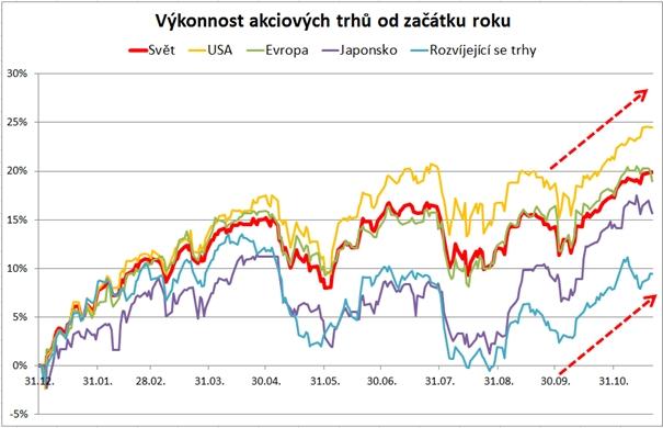 výkonnost akciových trhů od začátku roku - akciím věříme - 2