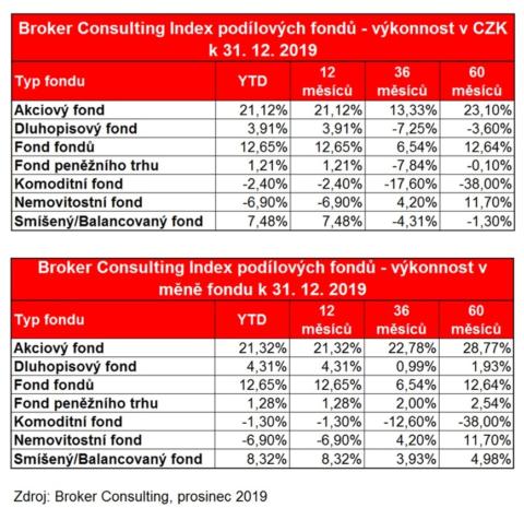 Broker Consulting Index podílových fondů: Překvapení se nekoná, nejvýkonnější vroce 2019 byly akciové fondy