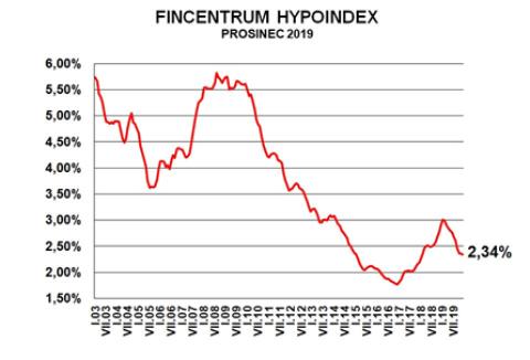Fincentrum Hypoindex prosinec 2019: Sazby se stabilizují, zájem ohypotéky opadá