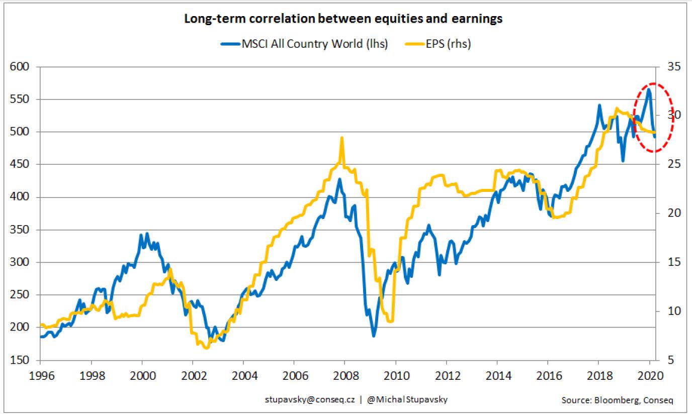 Akciové trhy
