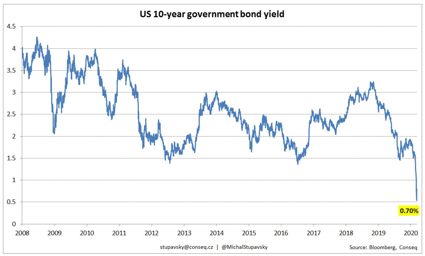 Americký 10letý státní dluhopis