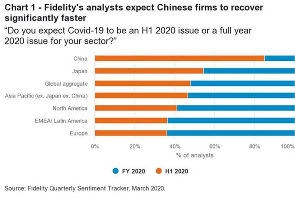 Fidelity - bleskový průzkum - Čína