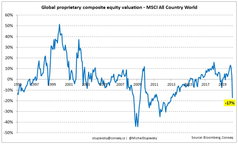 Globální akciové trhy