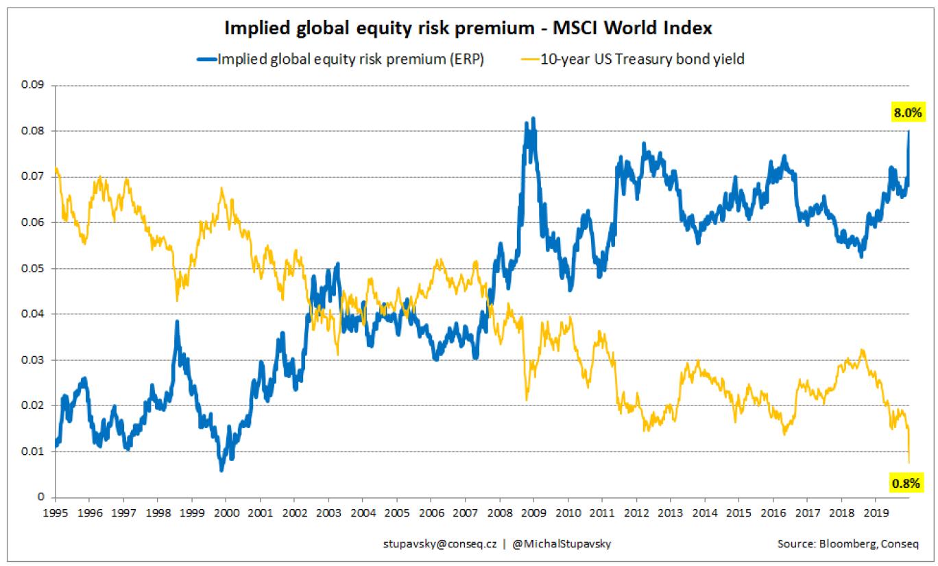 Globální riziková přirážka