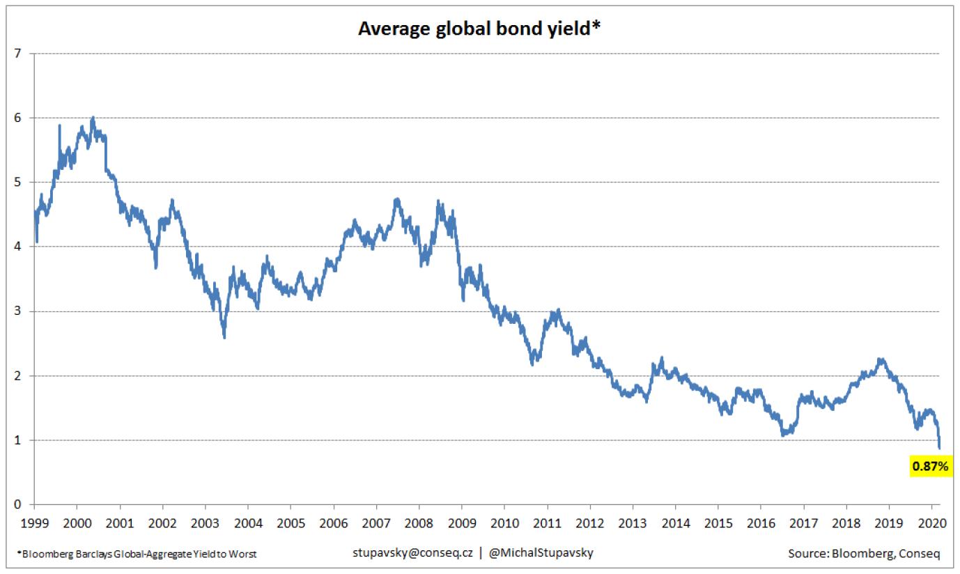 Výnosy dluhopisů