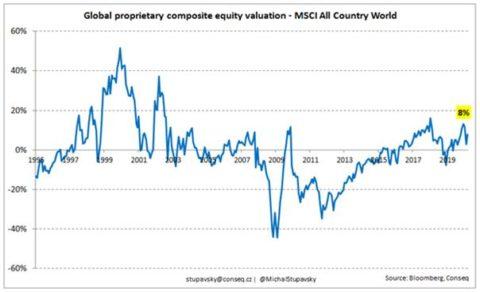 Globální akciové trhy: Jaký je výhled na zhodnocení ve střednědobém horizontu?