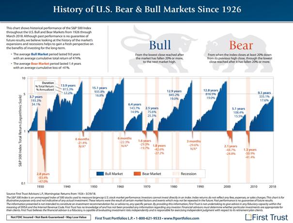 Prim - historie trhů - finanční trh