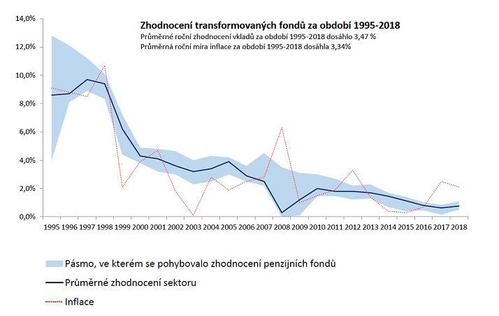 Zhodnocení penzijních fondů - transformované fondy