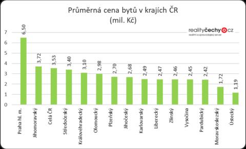 Průměrná cena bytů klesla na 3,53 milionu korun