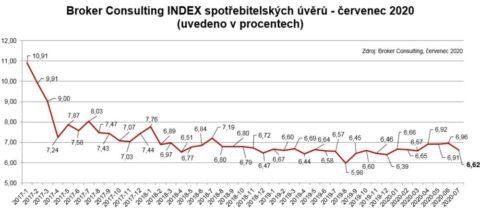BC Index spotřebitelských úvěrů výrazně poklesl