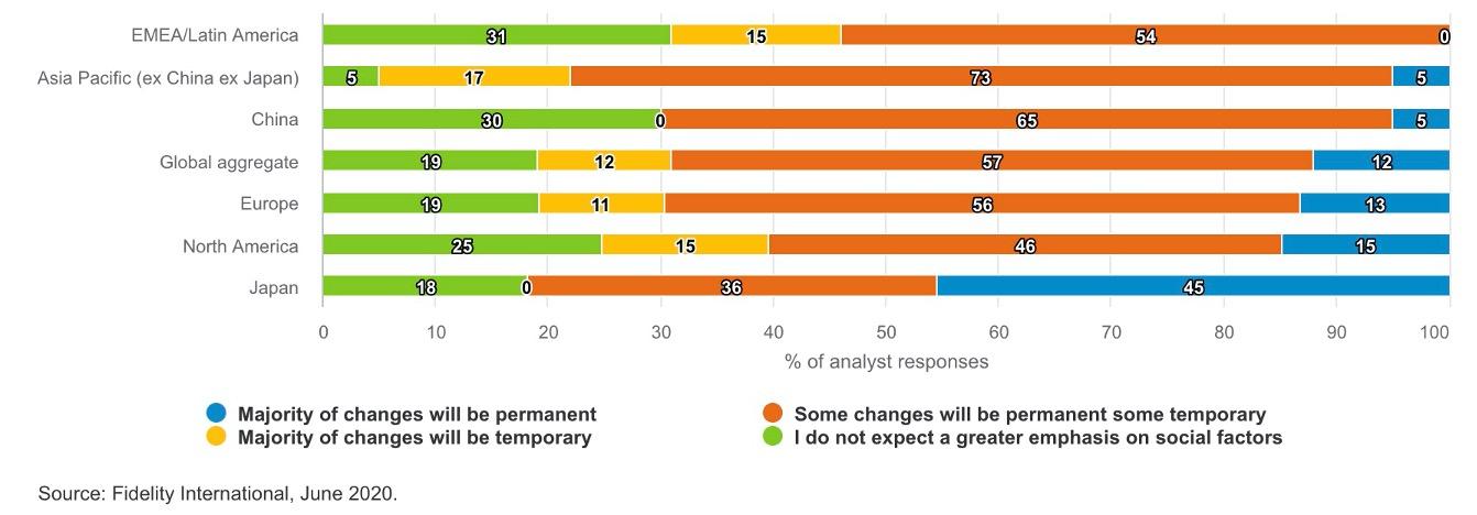 Graf 1 - Udržitelné investice