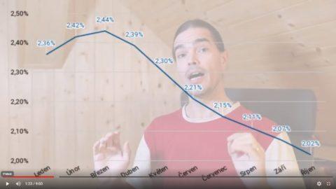 Hypoteční trh míří pod 2% akrekordu