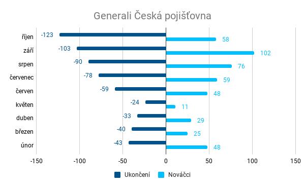 Místo posledního odpočinku - Generali Česká pojišťovna