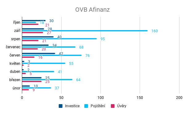 Nejúpěšnější náborář - OVB Allfinanz