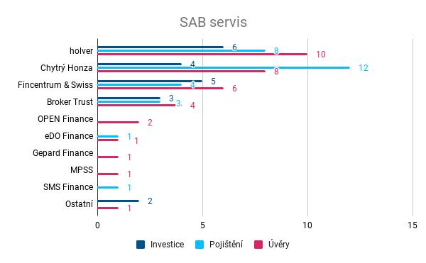 Nejúspěšnější přetahovač - SAB servis
