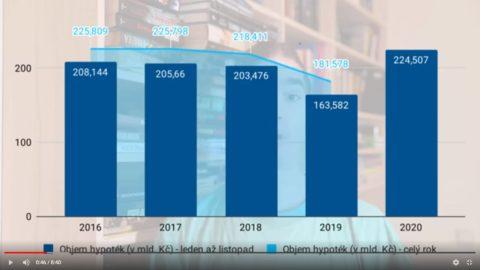 Úrokové sazby hypoték pod 2% atrh míří krekordu