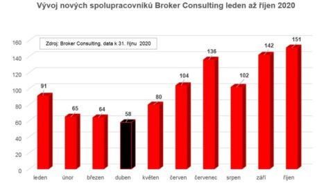 S Broker Consultingem nově spolupracuje téměř tisíc lidí