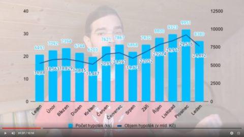 Hypotéky překvapivě dál zlevňují anakročily knovému rekordu