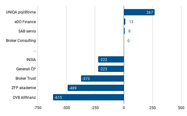 Pojištění - celková bilance VZ