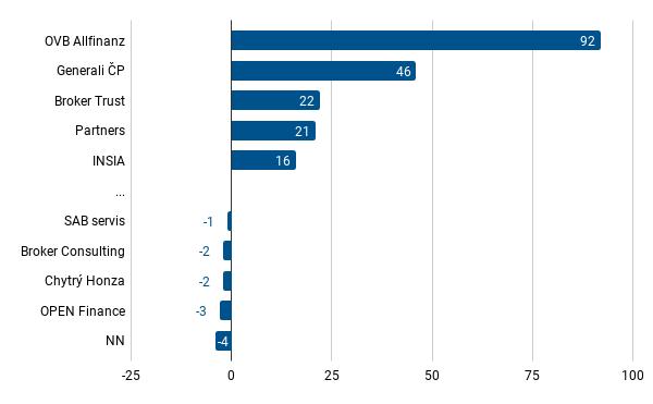 Celková bilance vázaných zástupců pro oblast pojištění v únoru 2021