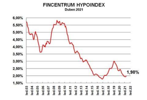 Fincentrum Hypoindex duben 2021: Objemy nepatrně brzdí, sazby míří vzhůru