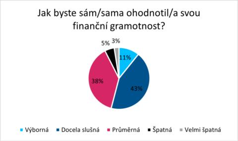 Finanční gramotnost Čechů je průměrná, přesto nemají zájem ji zvyšovat