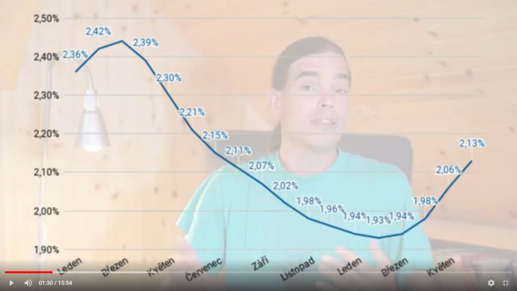 Hypoteční sazby rostou - Petr Zámečník