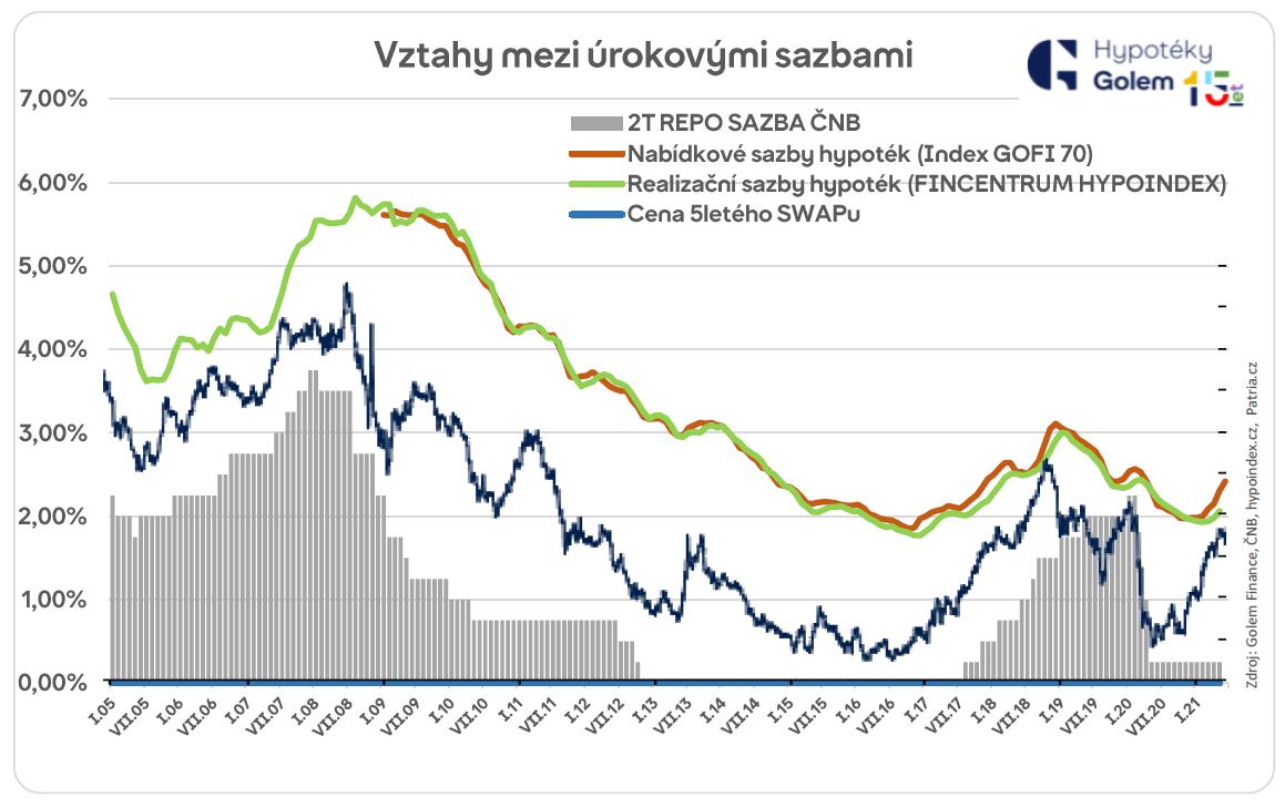Vztahy mezi úrokovými sazbami