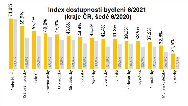 Index dostupnosti bydlení - červen 2021 - kraje