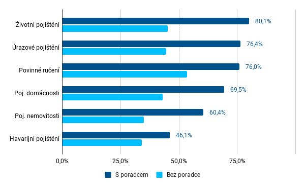 Graf 4 - Podíl respondentů s uzavřenými pojistnými produkty dle spolupráce s finančním poradcem