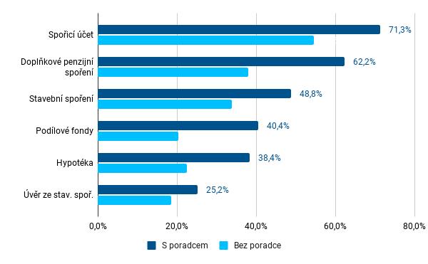 Graf 5 - Podíl respondentů s uzavřenými nepojistnými produkty dle spolupráce s finančním poradcem