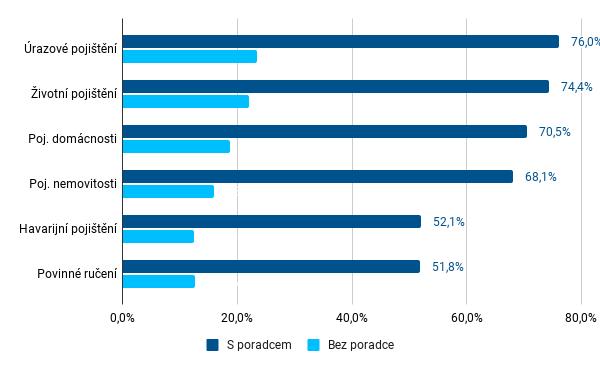 Graf 7 - Porovnání podílu uzavřených pojistných produktů prostřednictvím finančních poradců u klientů a neklientů finančních poradců