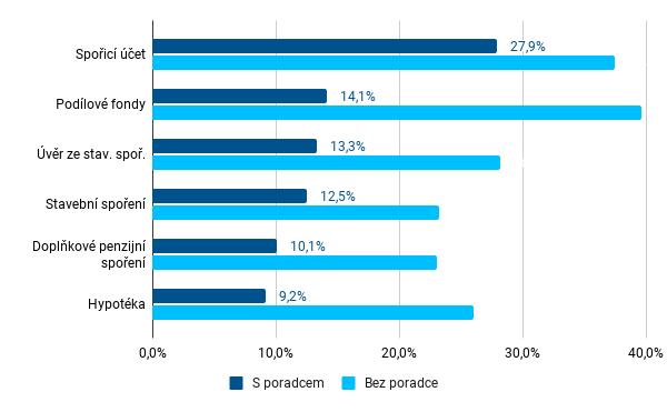 Graf 8 - Porovnání podílu uzavřených nepojistných produktů online u klientů a neklientů finančních poradců