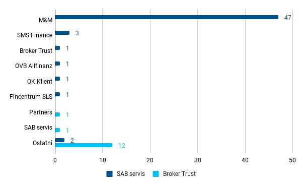 Zdroj VZ pro investice - SAB a BT - červenec 2021